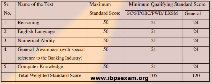 IBPS Clerk Exam cut-off on standard score