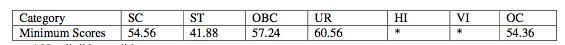 IBPS PO secondary list score
