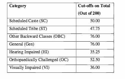 IBPS PO cut-off score 2016